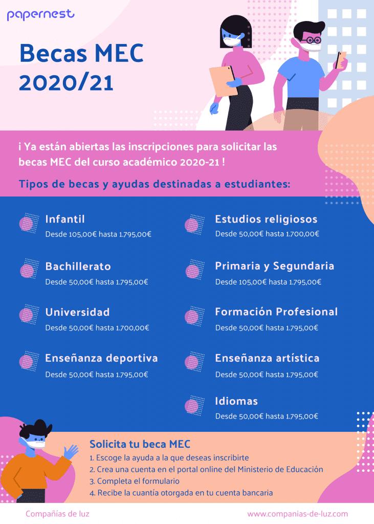 Infografia sobre las becas mec del curso escolar 2020-21